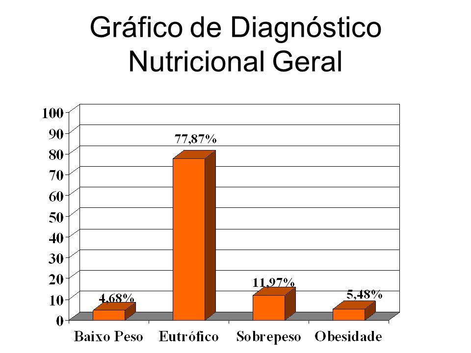 Gráfico de Diagnóstico Nutricional Geral