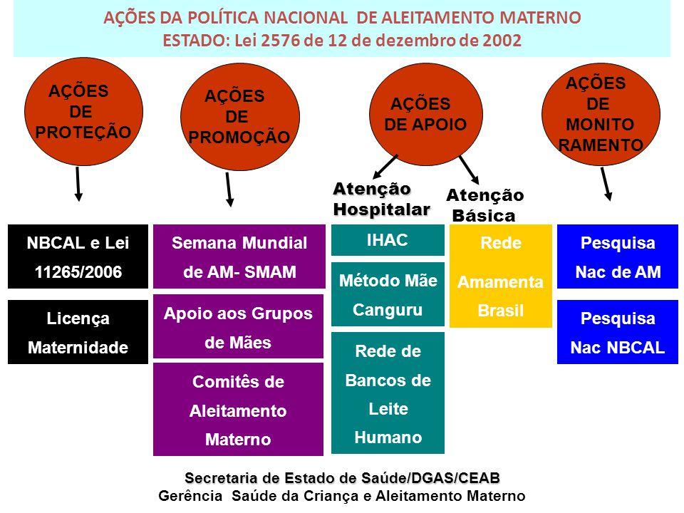 AÇÕES DA POLÍTICA NACIONAL DE ALEITAMENTO MATERNO ESTADO: Lei 2576 de 12 de dezembro de 2002 AÇÕES DE APOIO Secretaria de Estado de Saúde/DGAS/CEAB Ge