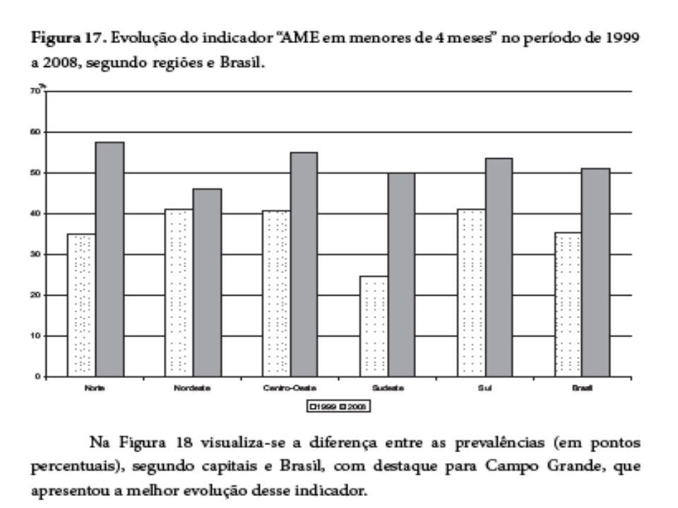 39,1 26,3 24,0 19,5 13,1 23,4 0 5 10 15 20 25 30 35 40 45 50 SulNordesteNorteCentro - Oeste Sudeste Brasil Duração Mediana (em dias) de Aleitamento Materno Exclusivo no Brasil e regiões.