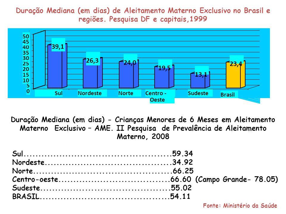 Crianças Menores de 6 Meses em Aleitamento Materno Exclusivo - AME II Pesquisa de Prevalência de Aleitamento Materno, 2008 CLASSIFICAÇÃO DA ORGANIZAÇÃO MUNDIAL DE SAÚDE-OMS: 0-11%..........................MUITO RUIM 12-49%..........................RUIM 50-89%..........................BOM - Campo Grande está em 3ª lugar no Brasil 90-100%.........................MUITO BOM Fonte: Ministério da Saúde