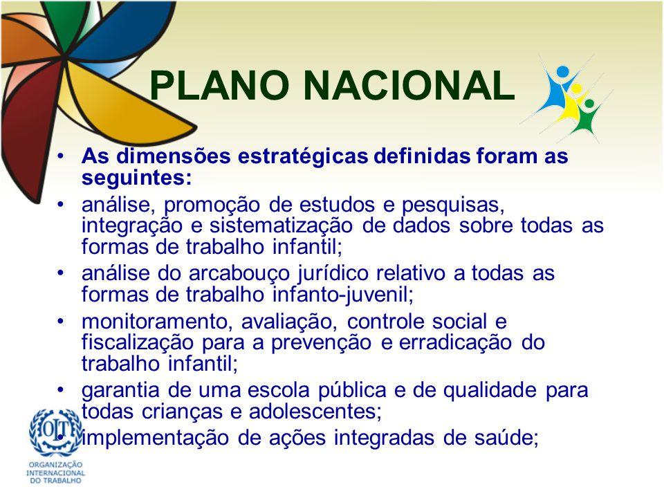 PLANO NACIONAL As dimensões estratégicas definidas foram as seguintes: análise, promoção de estudos e pesquisas, integração e sistematização de dados