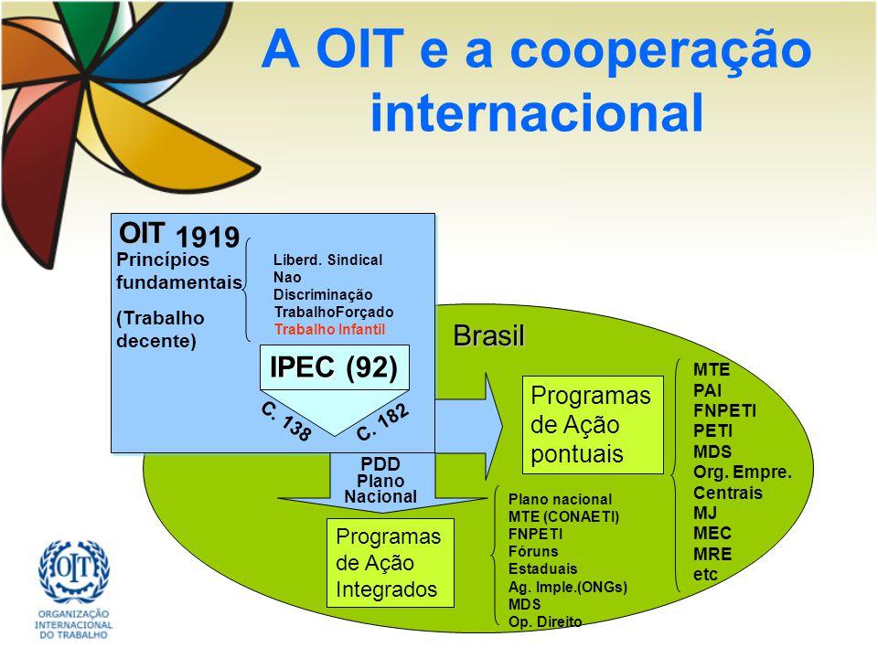 A OIT e a cooperação internacionalOIT Princípios fundamentais (Trabalho decente) Liberd. Sindical Nao Discriminação TrabalhoForçado Trabalho Infantil
