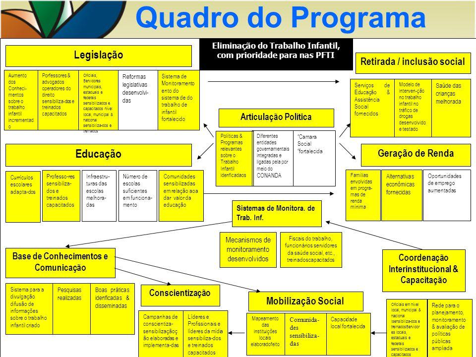 Quadro do Programa Base de Conhecimentos e Comunicação Sistema para a divulgação difusão de informações sobre o trabalho infantil criado Pesquisas rea
