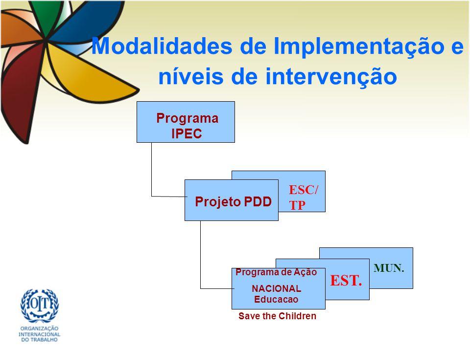Modalidades de Implementação e níveis de intervenção Programa IPEC Projeto PDD Programa de Ação NACIONAL Educacao Save the Children EST. MUN. ESC/ TP