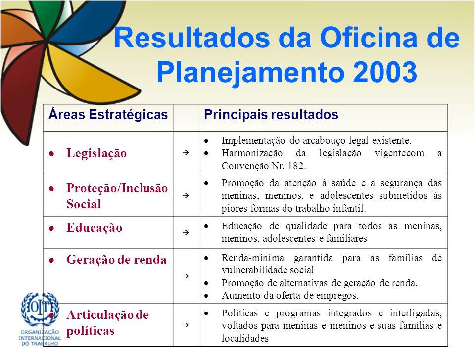 Resultados da Oficina de Planejamento 2003 Áreas EstratégicasPrincipais resultados Legislação Implementação do arcabouço legal existente. Harmonização