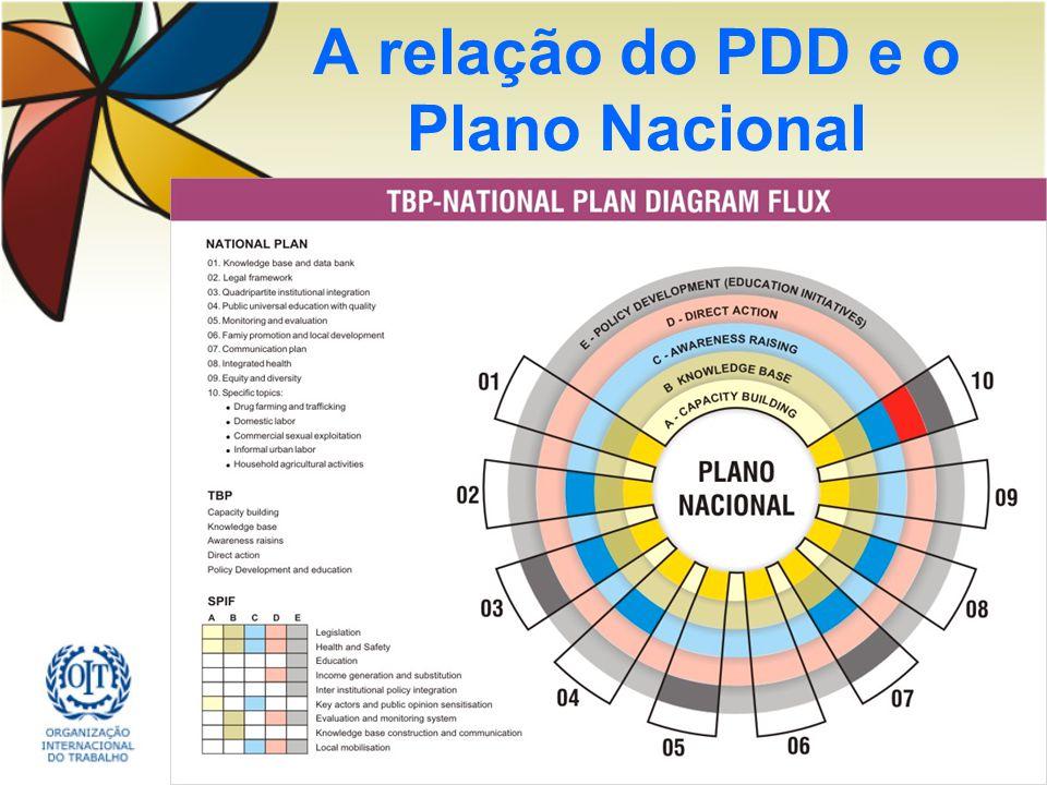 A relação do PDD e o Plano Nacional