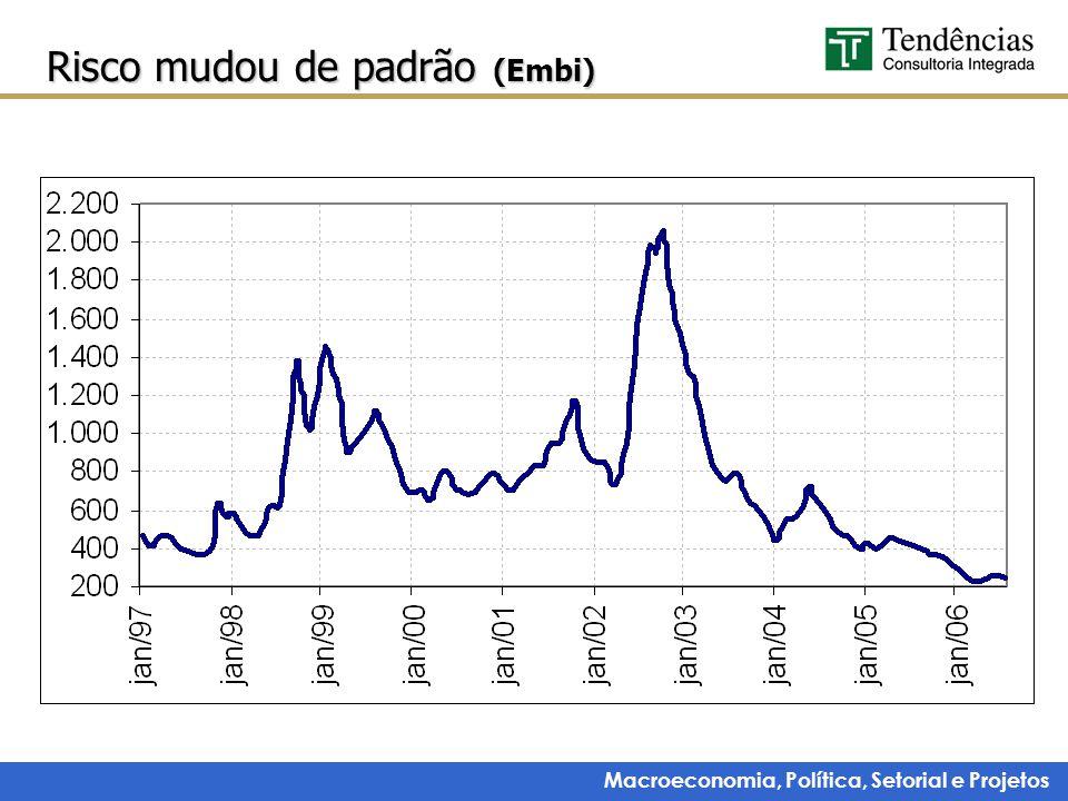 Macroeconomia, Política, Setorial e Projetos Risco mudou de padrão (Embi)