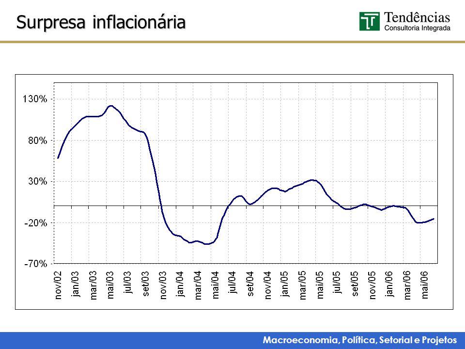 Macroeconomia, Política, Setorial e Projetos Surpresa inflacionária