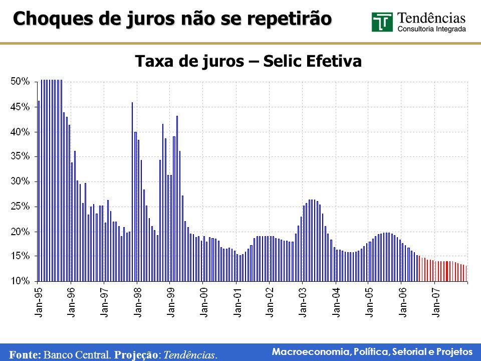 Macroeconomia, Política, Setorial e Projetos Taxa de juros – Selic Efetiva Choques de juros não se repetirão Fonte: Banco Central.
