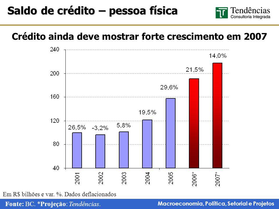 Macroeconomia, Política, Setorial e Projetos Saldo de crédito – pessoa física Fonte: BC.