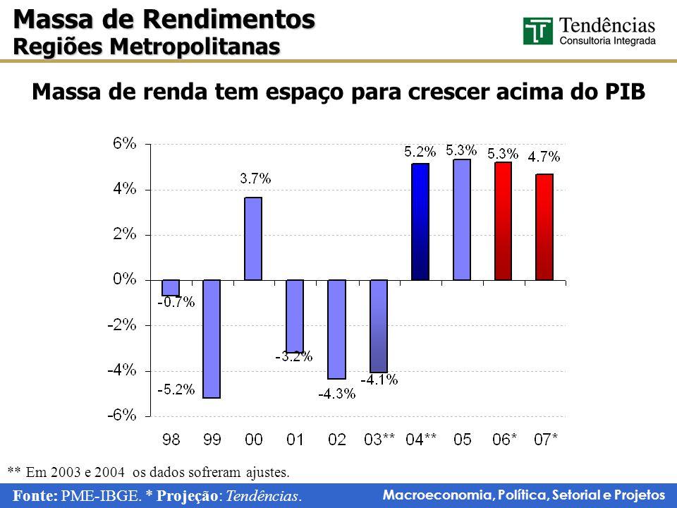 Macroeconomia, Política, Setorial e Projetos ** Em 2003 e 2004 os dados sofreram ajustes.