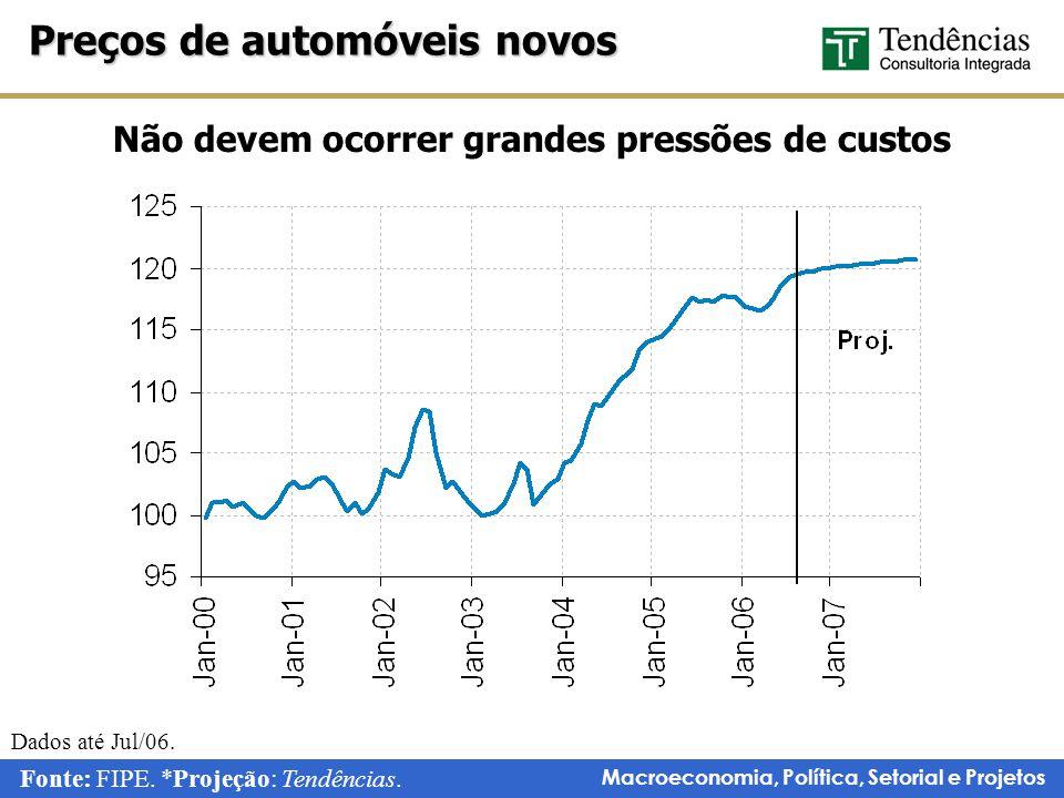 Macroeconomia, Política, Setorial e Projetos Preços de automóveis novos Fonte: FIPE.