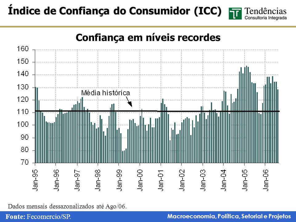 Macroeconomia, Política, Setorial e Projetos Confiança em níveis recordes Índice de Confiança do Consumidor (ICC) Fonte: Fecomercio/SP.