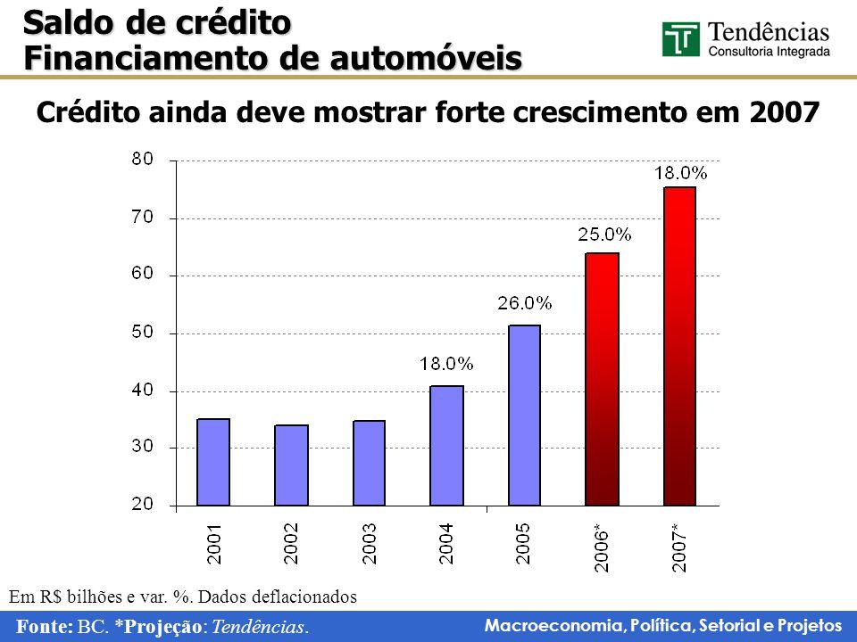 Macroeconomia, Política, Setorial e Projetos Saldo de crédito Financiamento de automóveis Fonte: BC.