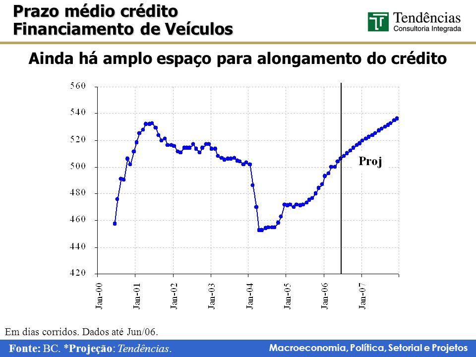 Macroeconomia, Política, Setorial e Projetos Prazo médio crédito Financiamento de Veículos Fonte: BC.