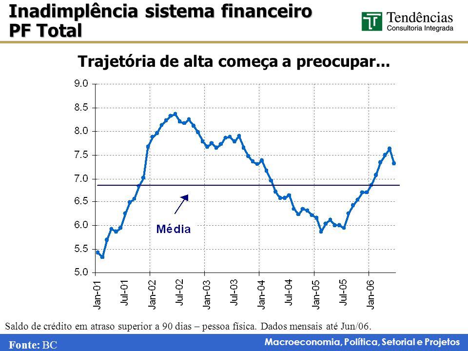 Macroeconomia, Política, Setorial e Projetos Trajetória de alta começa a preocupar...