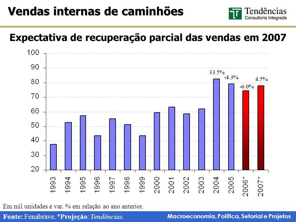 Macroeconomia, Política, Setorial e Projetos Expectativa de recuperação parcial das vendas em 2007 Vendas internas de caminhões Fonte: Fenabrave.