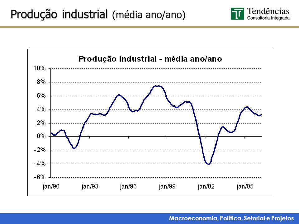 Macroeconomia, Política, Setorial e Projetos Produção industrial Produção industrial (média ano/ano)