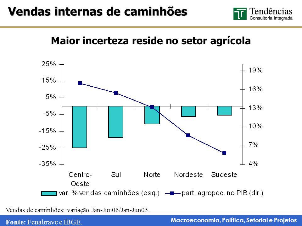 Macroeconomia, Política, Setorial e Projetos Maior incerteza reside no setor agrícola Vendas internas de caminhões Fonte: Fenabrave e IBGE.