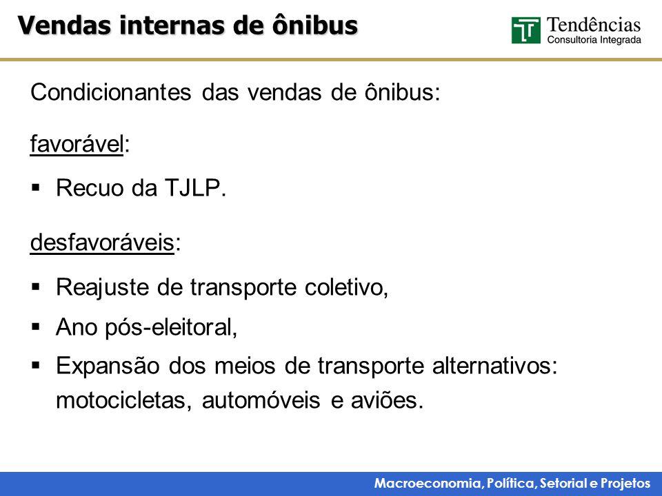 Macroeconomia, Política, Setorial e Projetos Condicionantes das vendas de ônibus: favorável: Recuo da TJLP.