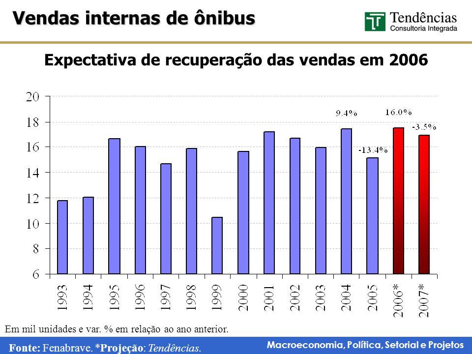 Macroeconomia, Política, Setorial e Projetos Expectativa de recuperação das vendas em 2006 Vendas internas de ônibus Fonte: Fenabrave.