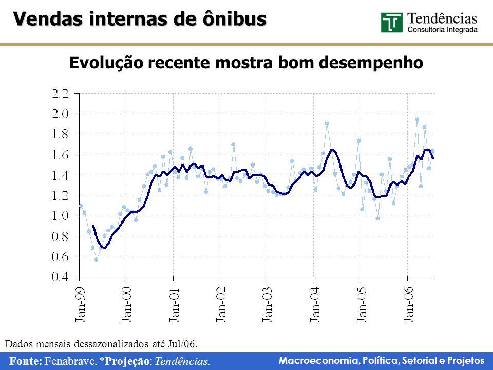 Macroeconomia, Política, Setorial e Projetos Evolução recente mostra bom desempenho Vendas internas de ônibus Dados mensais dessazonalizados até Jul/06.
