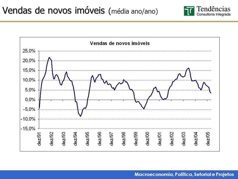 Macroeconomia, Política, Setorial e Projetos Vendas de novos imóveis Vendas de novos imóveis ( média ano/ano)