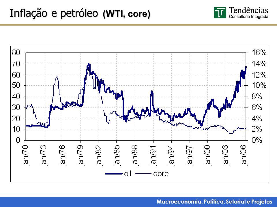 Macroeconomia, Política, Setorial e Projetos Inflação e petróleo (WTI, core)