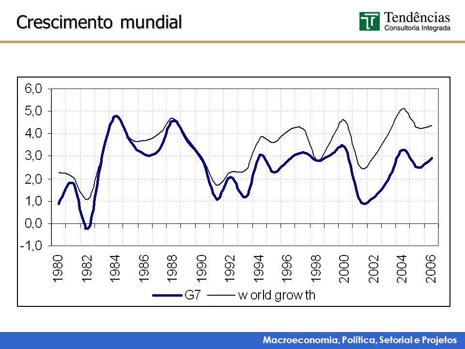 Macroeconomia, Política, Setorial e Projetos Crescimento mundial