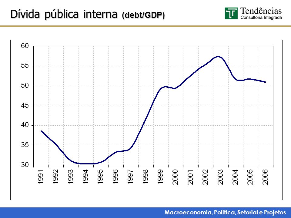Macroeconomia, Política, Setorial e Projetos Dívida pública interna (debt/GDP)
