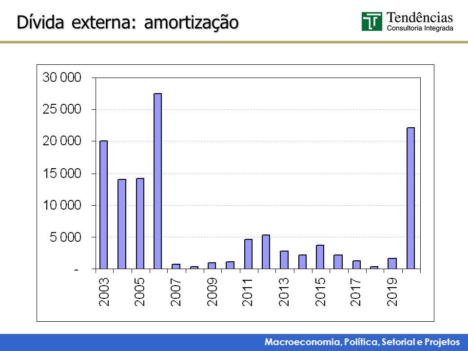 Macroeconomia, Política, Setorial e Projetos Dívida externa: amortização
