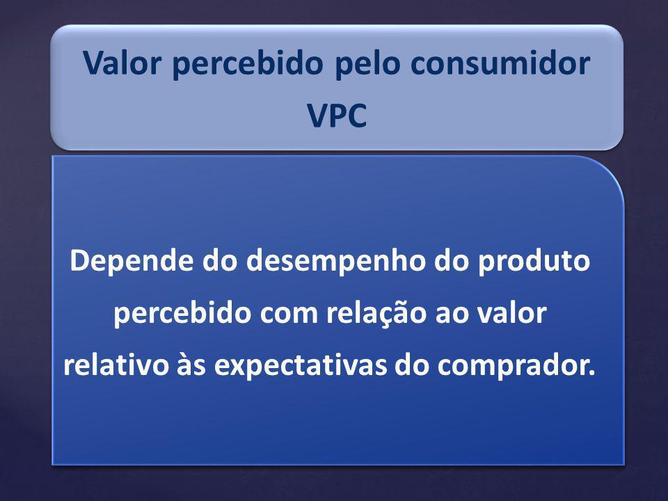 Depende do desempenho do produto percebido com relação ao valor relativo às expectativas do comprador.