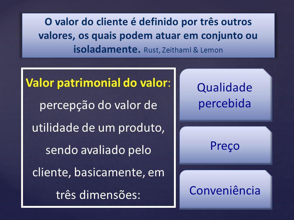 Valor patrimonial do valor: percepção do valor de utilidade de um produto, sendo avaliado pelo cliente, basicamente, em três dimensões: O valor do cliente é definido por três outros valores, os quais podem atuar em conjunto ou isoladamente.