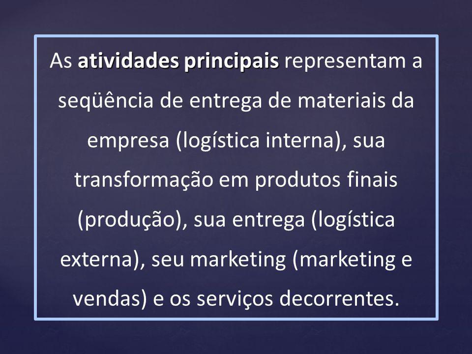 atividades principais As atividades principais representam a seqüência de entrega de materiais da empresa (logística interna), sua transformação em produtos finais (produção), sua entrega (logística externa), seu marketing (marketing e vendas) e os serviços decorrentes.