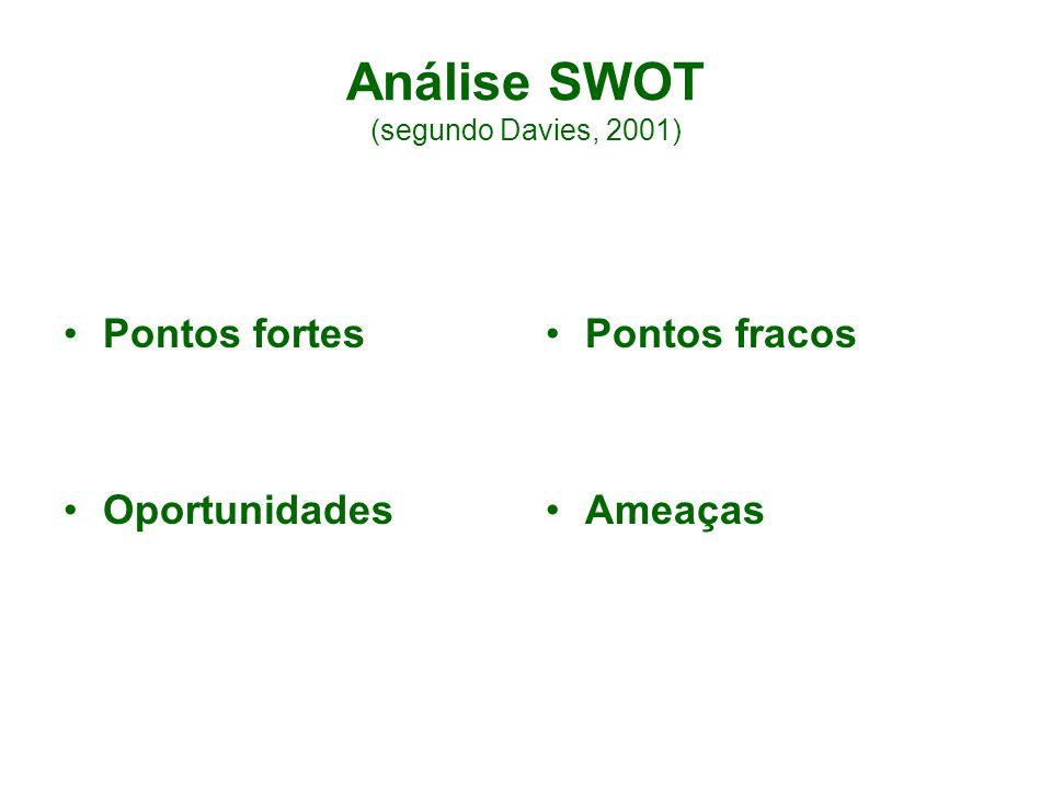 Análise SWOT (segundo Davies, 2001) Pontos fortes Oportunidades Pontos fracos Ameaças