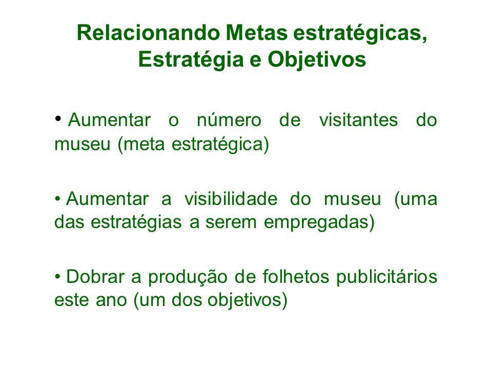 Relacionando Metas estratégicas, Estratégia e Objetivos Aumentar o número de visitantes do museu (meta estratégica) Aumentar a visibilidade do museu (uma das estratégias a serem empregadas) Dobrar a produção de folhetos publicitários este ano (um dos objetivos)