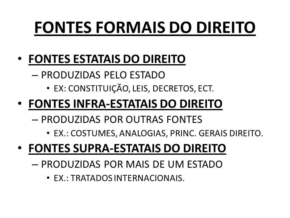 FONTES FORMAIS DO DIREITO FONTES ESTATAIS DO DIREITO – PRODUZIDAS PELO ESTADO EX: CONSTITUIÇÃO, LEIS, DECRETOS, ECT.