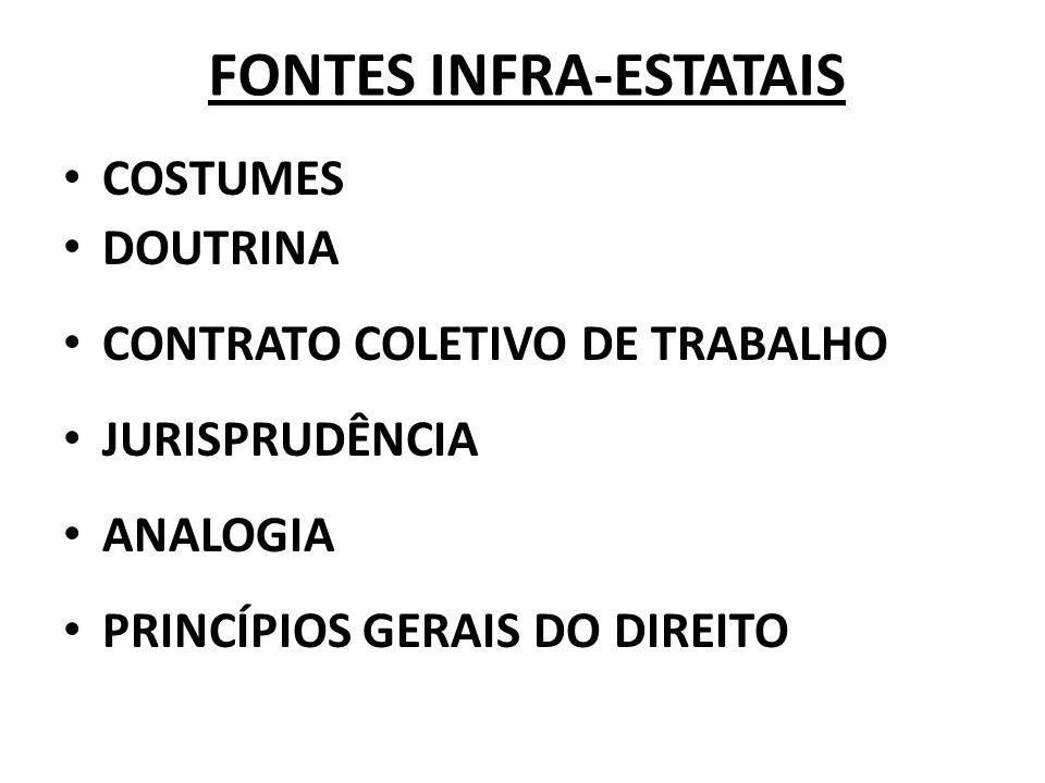 FONTES INFRA-ESTATAIS COSTUMES DOUTRINA CONTRATO COLETIVO DE TRABALHO JURISPRUDÊNCIA ANALOGIA PRINCÍPIOS GERAIS DO DIREITO