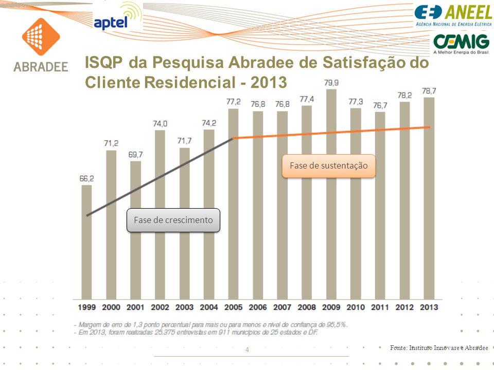 5 Pesquisa CNI-IBOPE- RETRATOS DA SOCIEDADE BRASILEIRA SATISFAÇAO DO CLIENTE – Serviços Públicos (mar/2011)