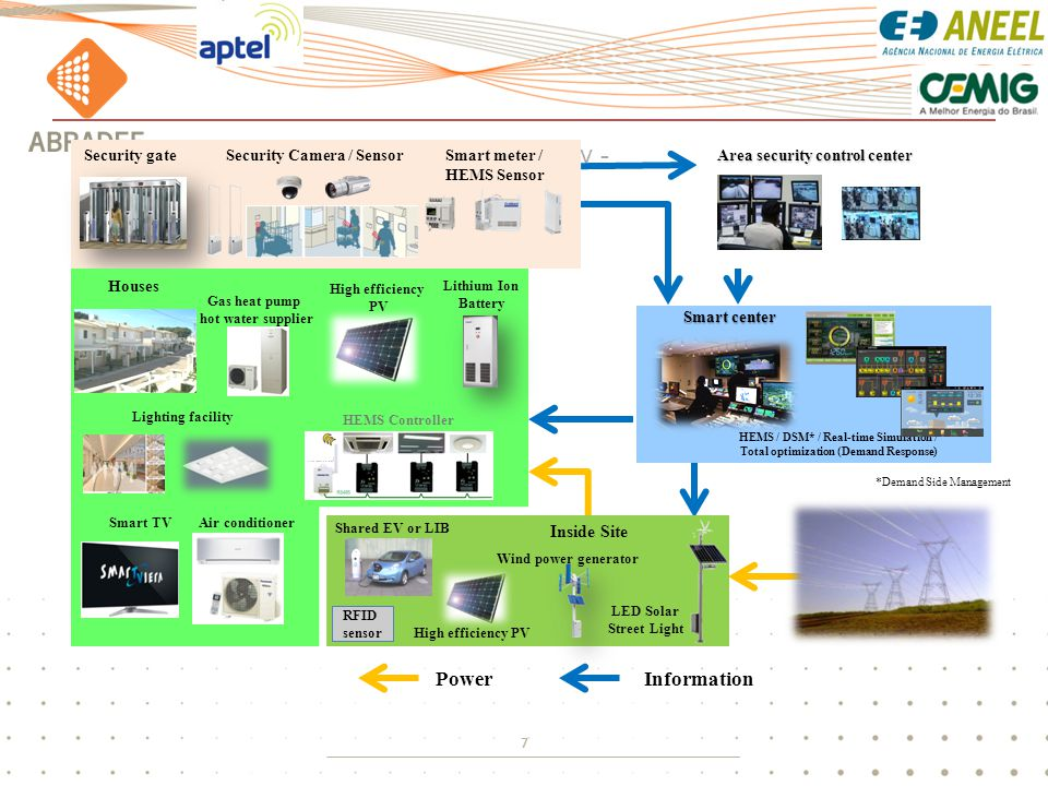 7 - Optimization model for gated city - Smart meter / HEMS Sensor Security gateSecurity Camera / Sensor Houses Air conditioner Smart TV HEMS Controller Lighting facility HEMS / DSM* / Real-time Simulation / Total optimization (Demand Response) Smart center InformationPower Area security control center Lithium Ion Battery High efficiency PV Inside Site Wind power generator Shared EV or LIB High efficiency PV LED Solar Street Light *Demand Side Management RFID sensor Gas heat pump hot water supplier