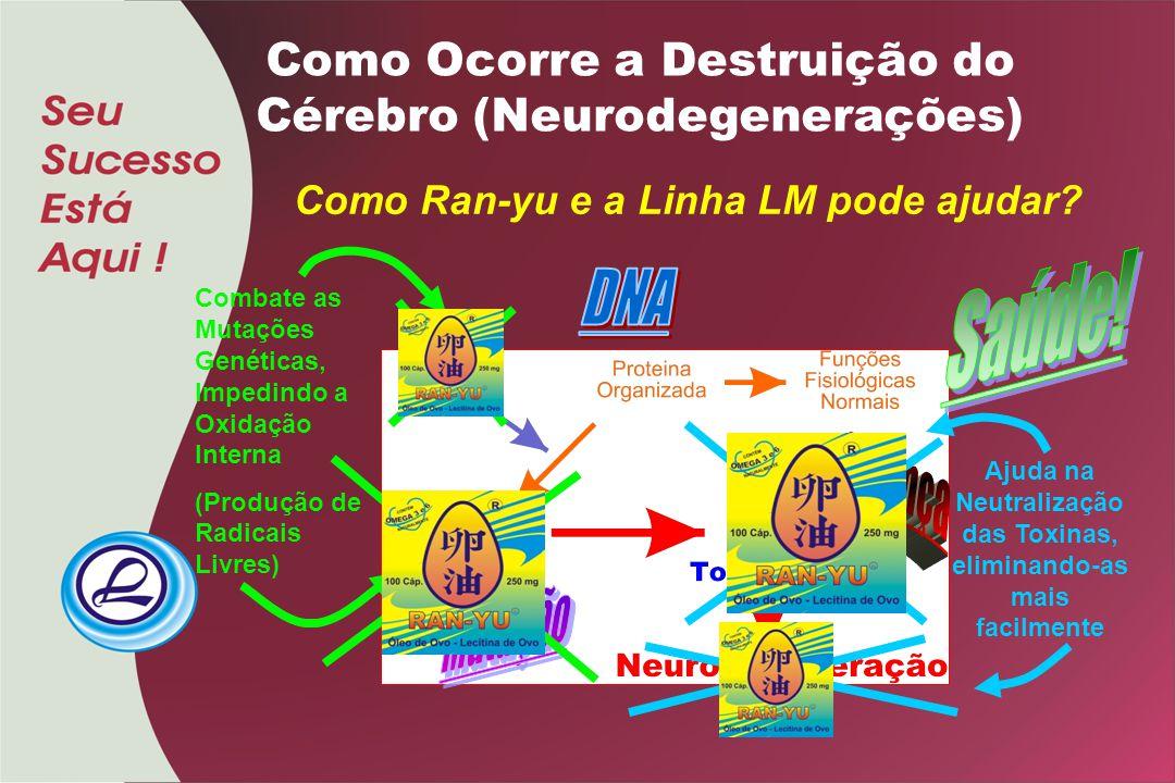 Como Ocorre a Destruição do Cérebro (Neurodegenerações) Como Ran-yu e a Linha LM pode ajudar? Combate as Mutações Genéticas, Impedindo a Oxidação Inte