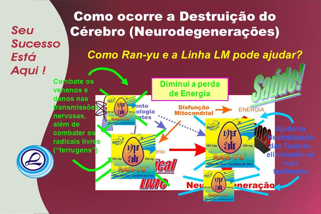 Como ocorre a Destruição do Cérebro (Neurodegenerações) Como Ran-yu e a Linha LM pode ajudar? Combate os venenos e danos nas transmissões nervosas, al