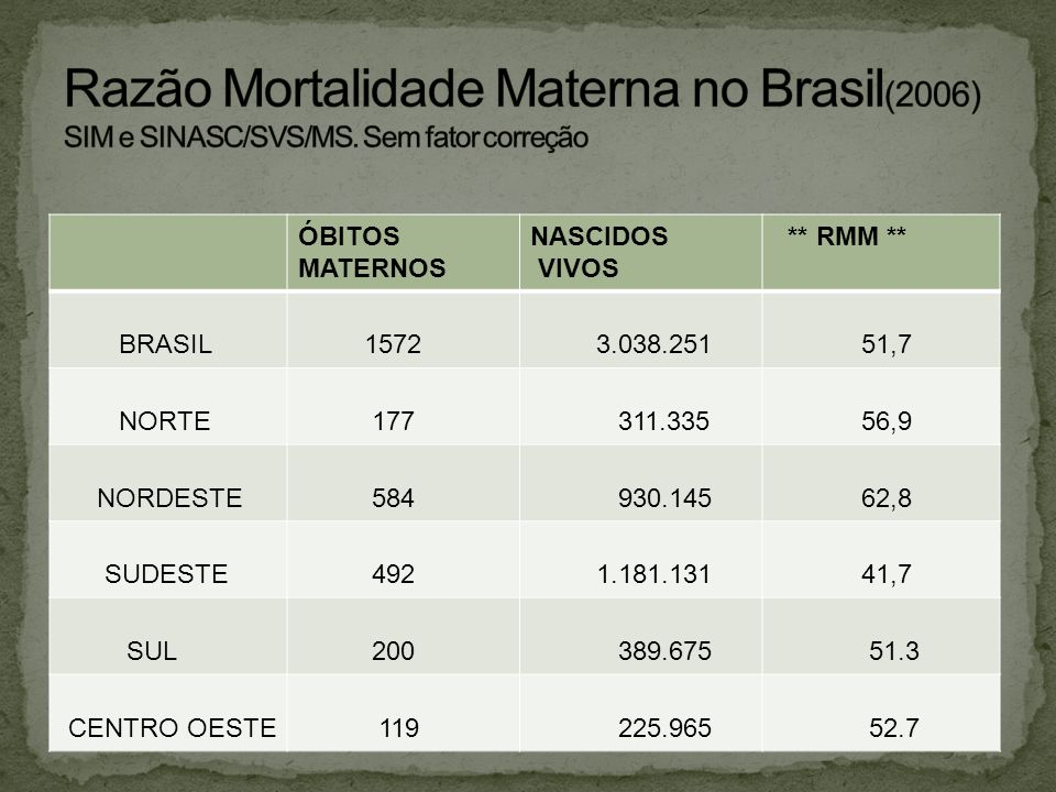 ÓBITOS MATERNOS NASCIDOS VIVOS ** RMM ** BRASIL 1572 3.038.251 51,7 NORTE 177 311.335 56,9 NORDESTE 584 930.145 62,8 SUDESTE 492 1.181.131 41,7 SUL 20