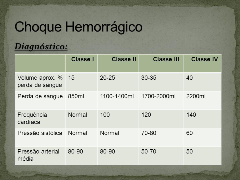 Diagnóstico: Classe I Classe II Classe III Classe IV Volume aprox. % perda de sangue 1520-2530-3540 Perda de sangue850ml1100-1400ml1700-2000ml2200ml F