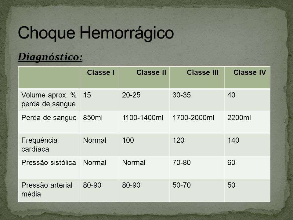 Conduta: Hemorragia Classe II: -Soluções Isotônicas 3000ml.