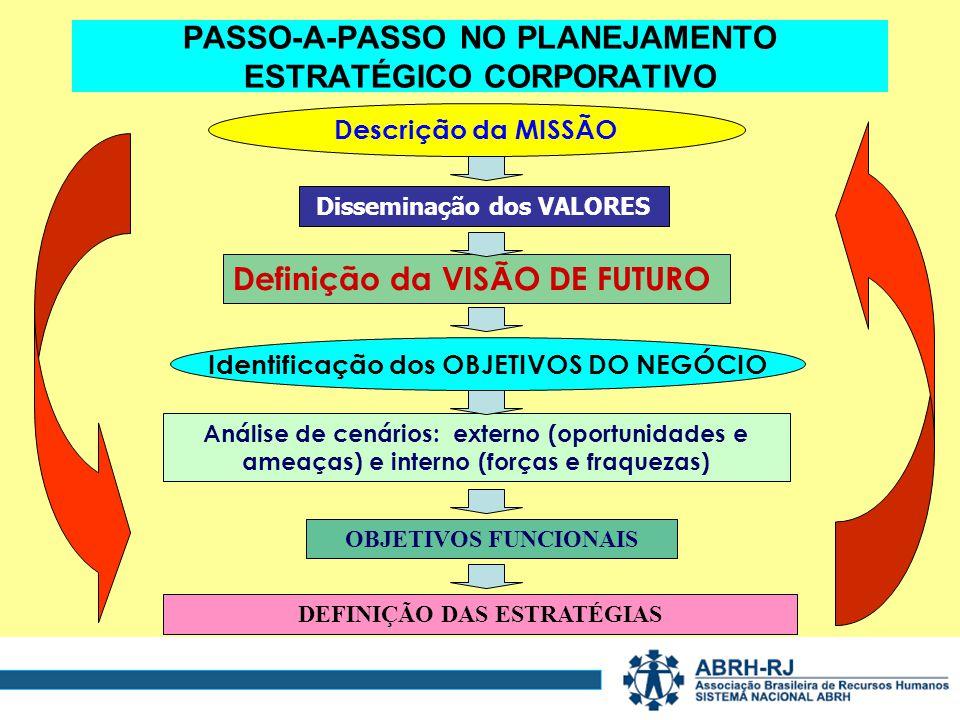 PASSO-A-PASSO NO PLANEJAMENTO ESTRATÉGICO CORPORATIVO Descrição da MISSÃO Definição da VISÃO DE FUTURO Identificação dos OBJETIVOS DO NEGÓCIO OBJETIVOS FUNCIONAIS Análise de cenários: externo (oportunidades e ameaças) e interno (forças e fraquezas) DEFINIÇÃO DAS ESTRATÉGIAS Disseminação dos VALORES