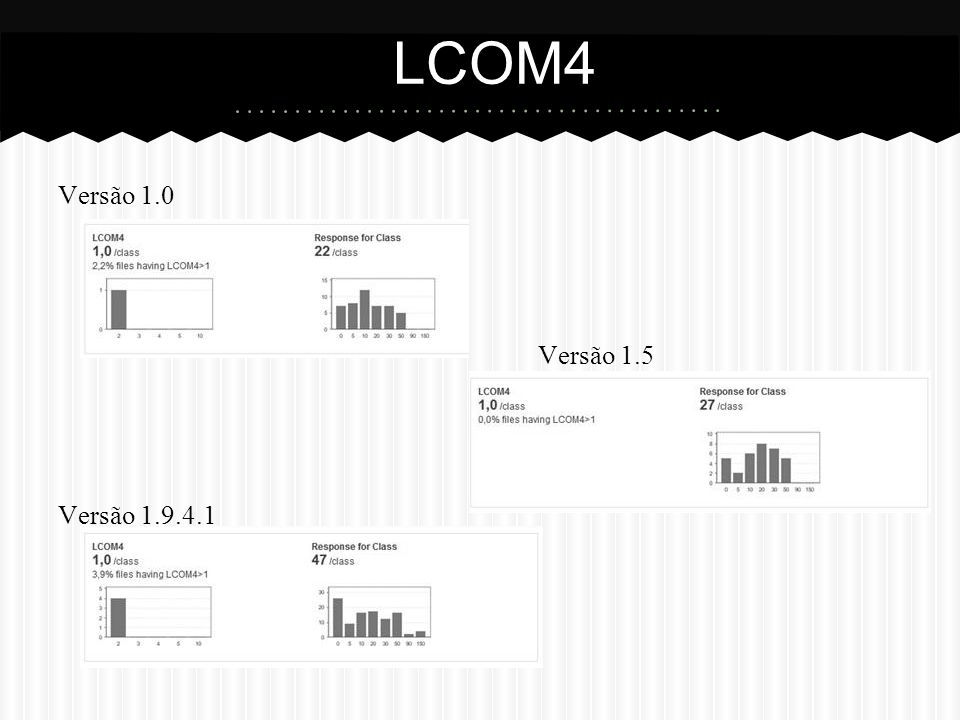 Versão 1.0 Versão 1.5 Versão 1.9.4.1 LCOM4