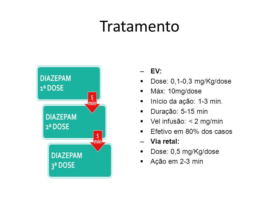 Tratamento –EV: Dose: 0,1-0,3 mg/Kg/dose Máx: 10mg/dose Início da ação: 1-3 min. Duração: 5-15 min Vel infusão: < 2 mg/min Efetivo em 80% dos casos –V