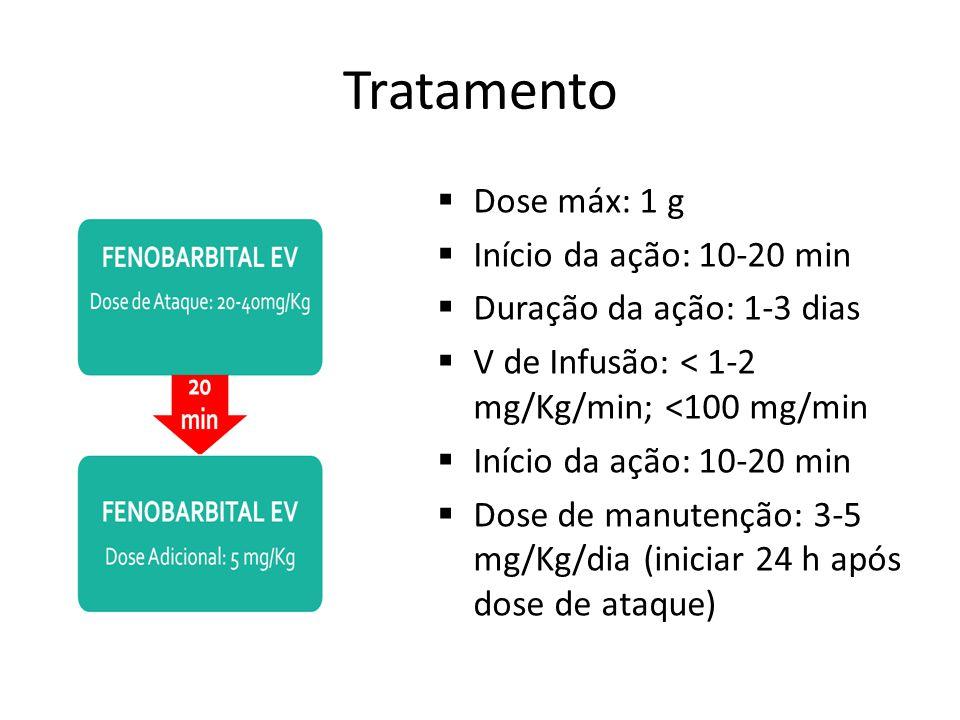 Tratamento Dose máx: 1 g Início da ação: 10-20 min Duração da ação: 1-3 dias V de Infusão: < 1-2 mg/Kg/min; <100 mg/min Início da ação: 10-20 min Dose