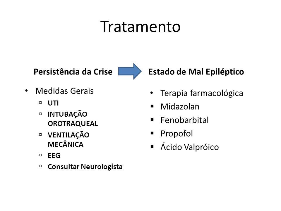 Tratamento Persistência da Crise Estado de Mal Epiléptico Medidas Gerais UTI INTUBAÇÃO OROTRAQUEAL VENTILAÇÃO MECÂNICA EEG Consultar Neurologista Tera